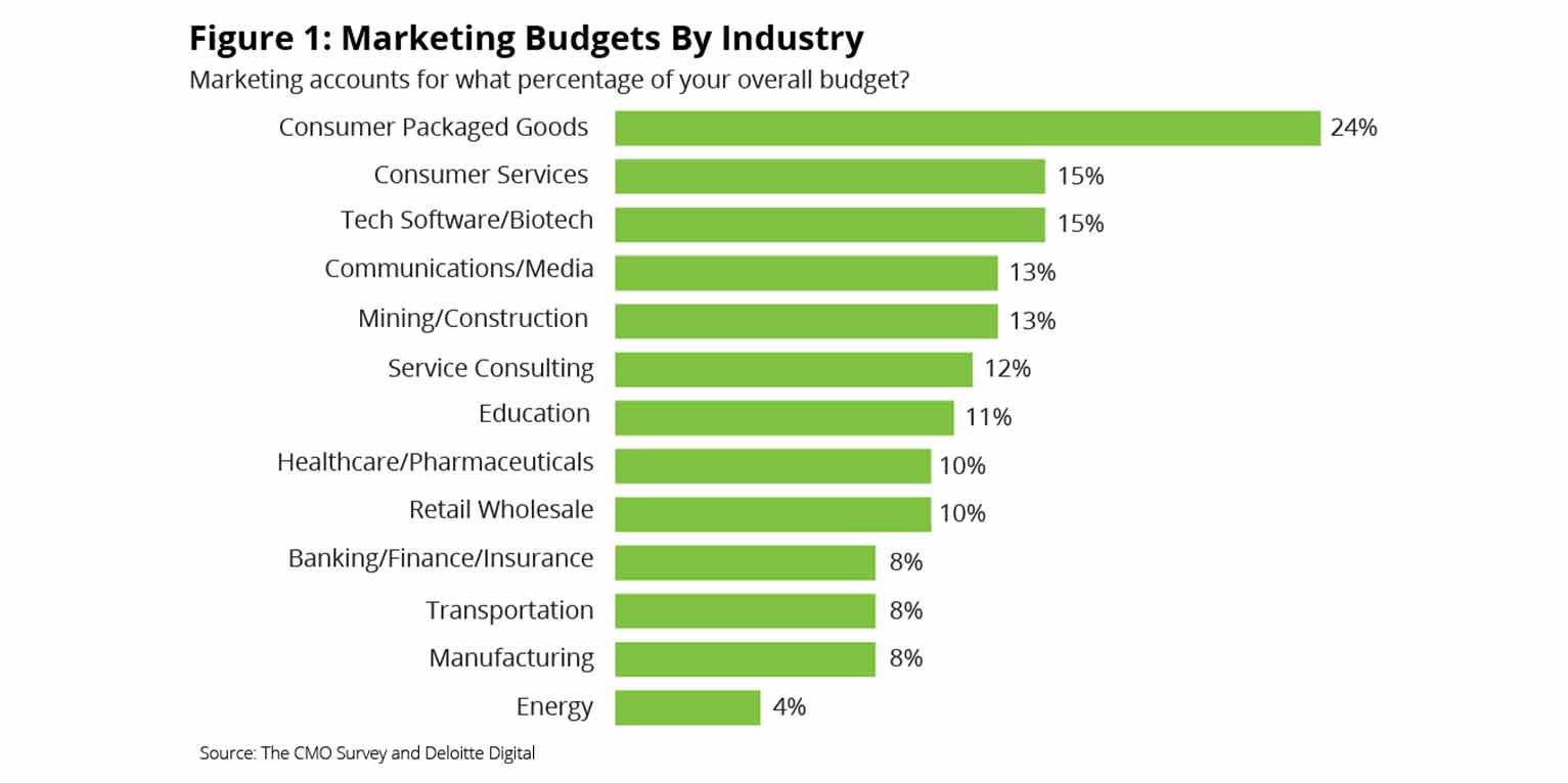 Marketing budgets make up about 11% of total company budgets on average.