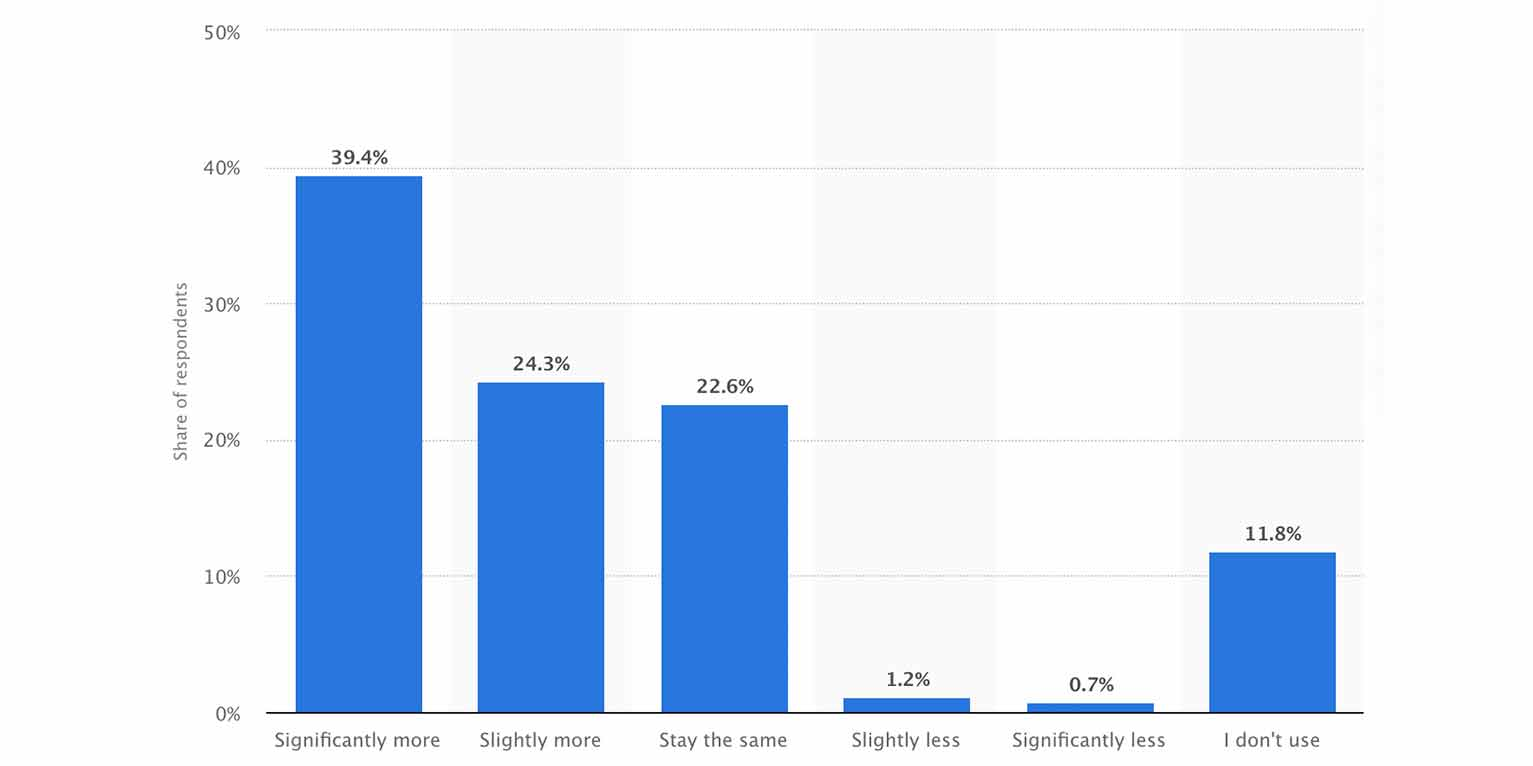 """About 39% of Americans say they are spending """"significantly more"""" time on YouTube since coronavirus lockdowns took effect in March 2020, according to Statista."""