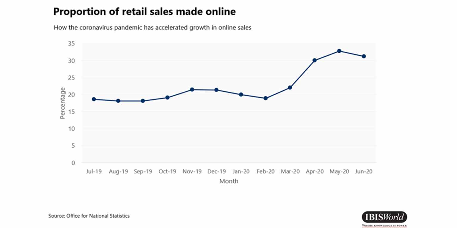 Online sales have increased during the pandemic.