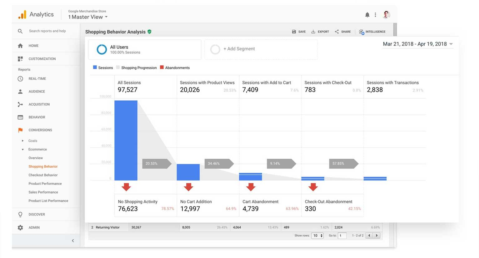 Google Analytics allows you to track the activities of your visitors, such as the devices that they use.