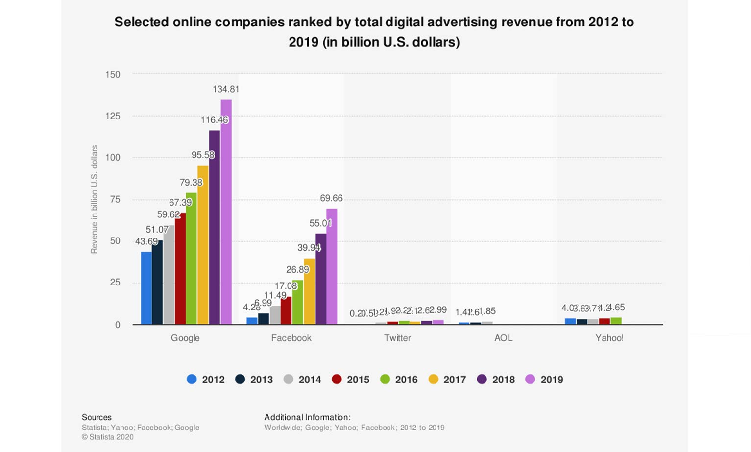 Bar graph showing digital advertising revenue from 2012-2019 for Google, Facebook, Twitter, AOL and Yahoo.