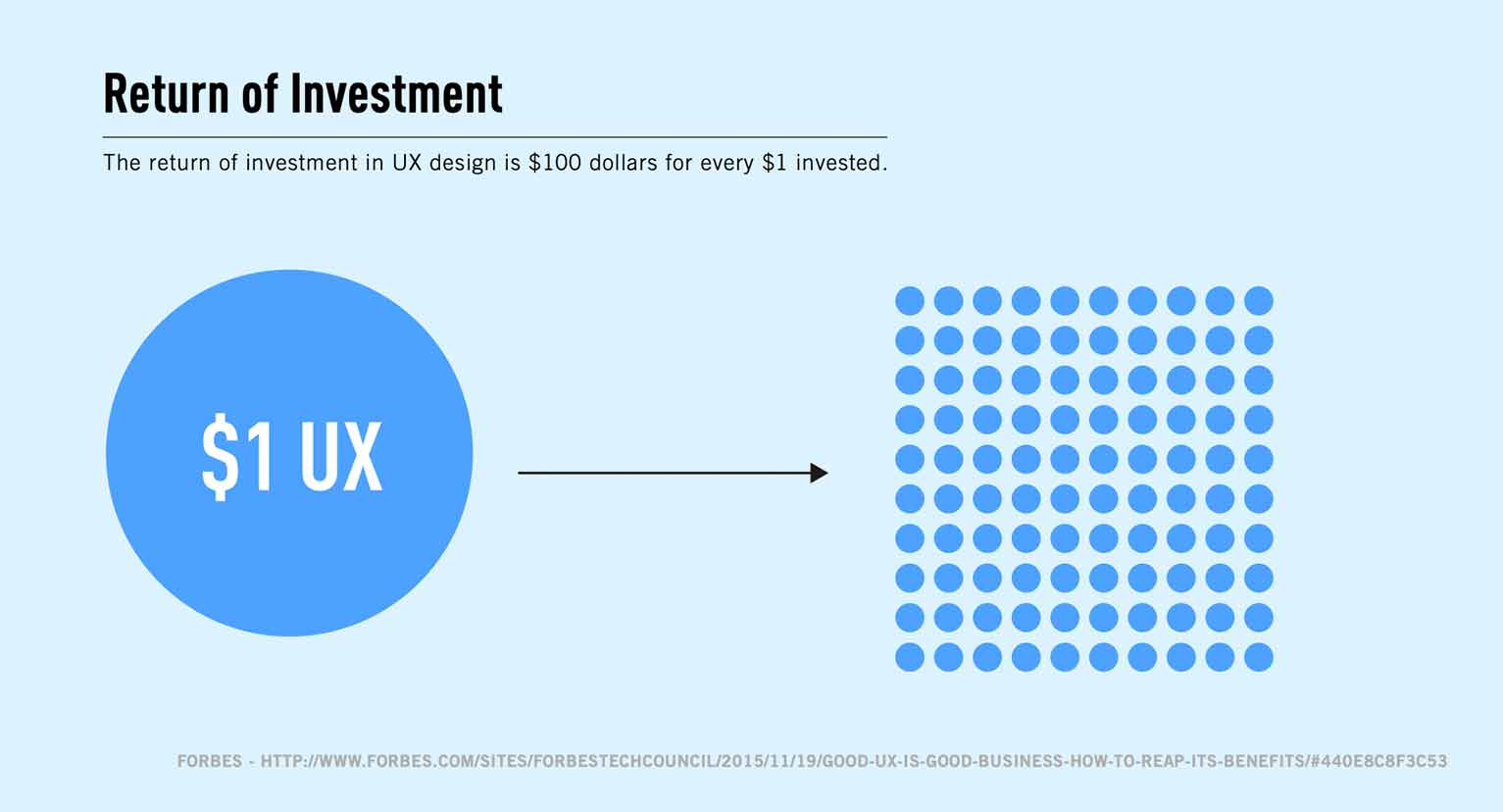 Graphic showing that the return on investment from UX design is $100 for every $1.