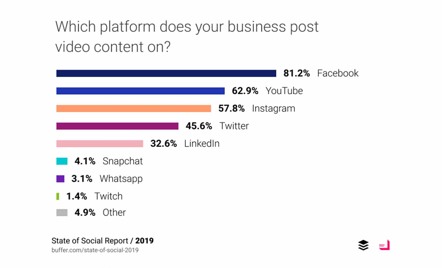 Bar graph with a percentage breakdown of the most popular platforms for posting video content. Facebook topped it at 81.2%.