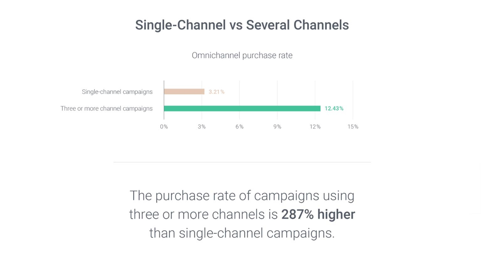 Graph showing customer purchase rates with 3 or more marketing channels is 12.43%, while only 3.21% for 1 channel.