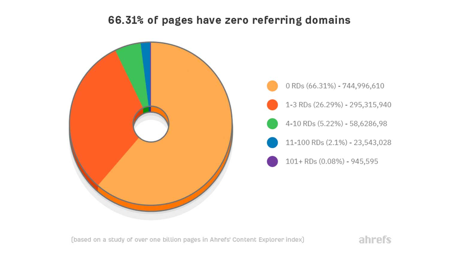 Pie chart showing that 66.31% of web pages have zero referring domains, with others having 1-3 to more than 101.