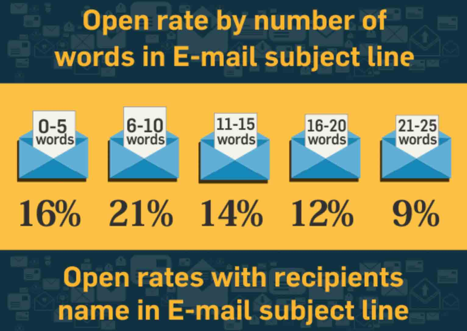 Welcome emails are opened 4 times as often and clicked through 5 times more than other email campaigns, according to Invesp