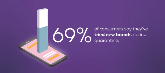 69% of consumers say they've tried new brands during quarantine.