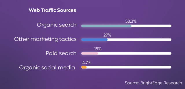Graph of website traffic sources by channel.