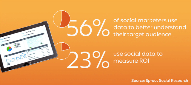 56% of social marketers use data to better understand their target audience and 23% use social data to measure ROI