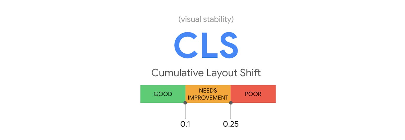 Cumulative Layout Shift (CLS) measures how much shifting is happening for users.