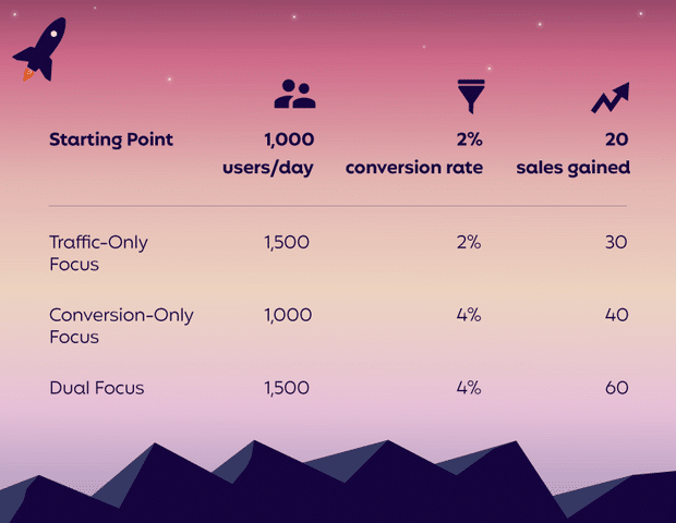 A comparison chart demonstrating how an improvement in website conversions can lead to more sales.