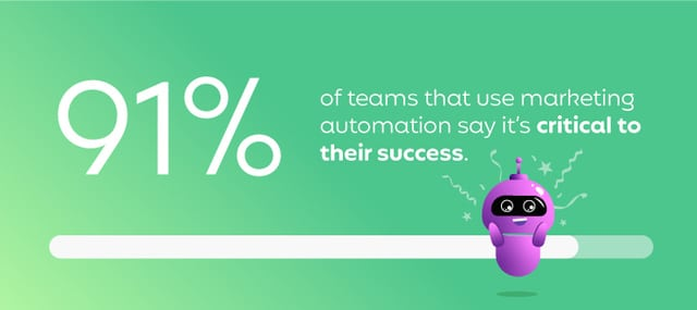 91% of teams that use marketing automation say it's critical to their success.