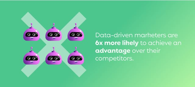 Data-driven marketers are 6x more likely to achieve an advantage over their competitors.