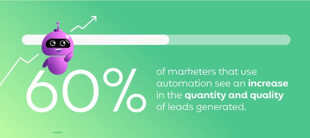 60% of marketers that use automation see an increase in leads generated.