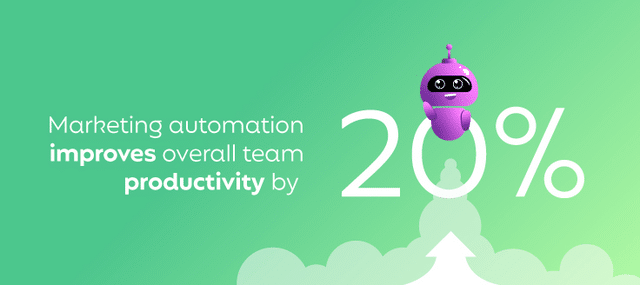 Marketing automation improves overall team productivity by 20%.