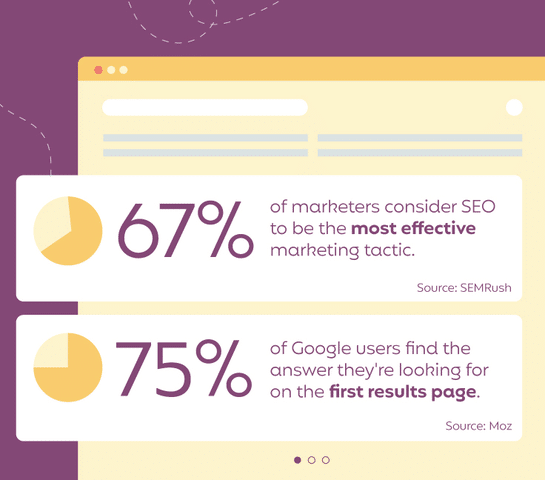 Marketers consider SEO an important marketing tactic.