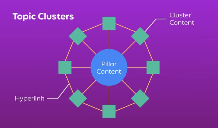 Topic clusters are grouped around a central pillar page.