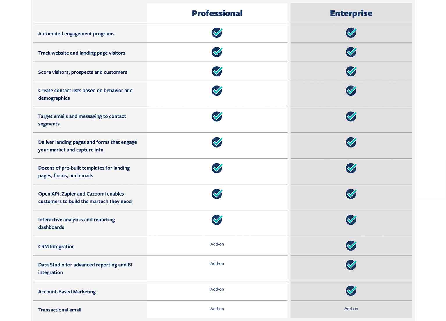 A 3-column table with the features of Act-On's Professional and Enterprise plans noted with checkmarks.