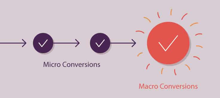Based on the type of objective you're looking for, these goals can be divided into macro conversions and micro conversions.
