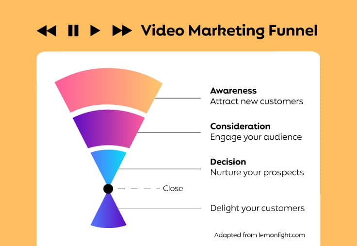 Video marketing funnel showing awareness at the top, consideration below and decision as the final stage before the close.