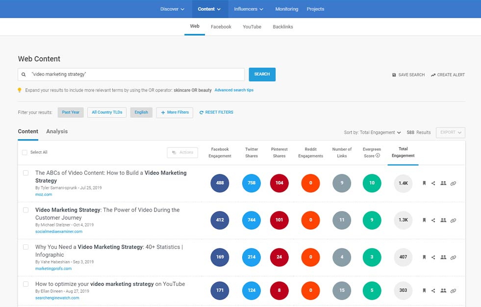 Digital analytics company BuzzSumo's web content dashboard. Data is shown for Facebook, Twitter, Pinterest and Reddit.