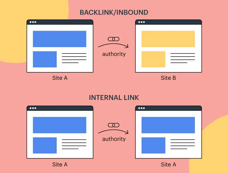 Links from external and internal pages tell search engines what a page is all about, and how valuable it can be to its users.