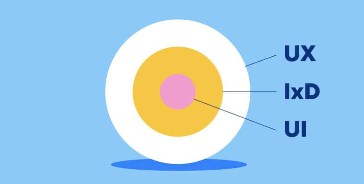 Think of UI, IxD and UX as concentric circles. UI is a subset of IxD, which is a subset of UX.