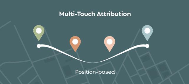A visual representation of a position-based marketing attribution model.