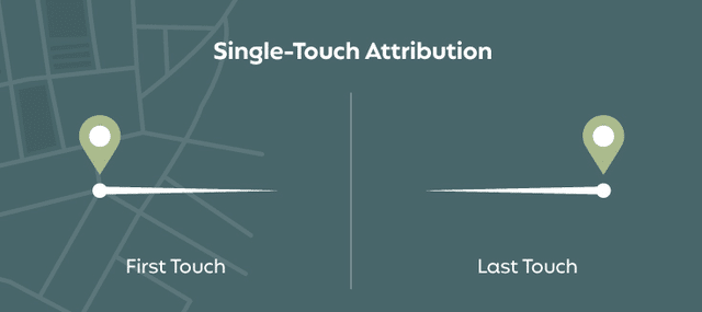 A visual representation of single-touch marketing attribution models.