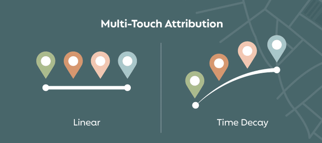 A visual representation of multi-touch marketing attribution models.
