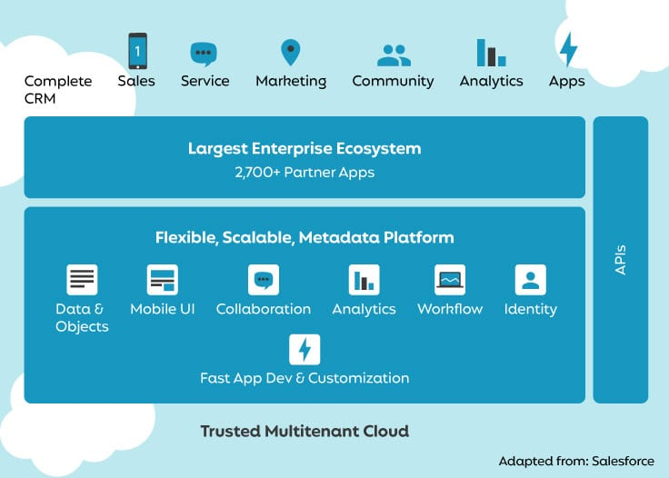 Salesforce architecture diagram layering the multitenant cloud, scalable platform, enterprise ecosystem and cloud services.