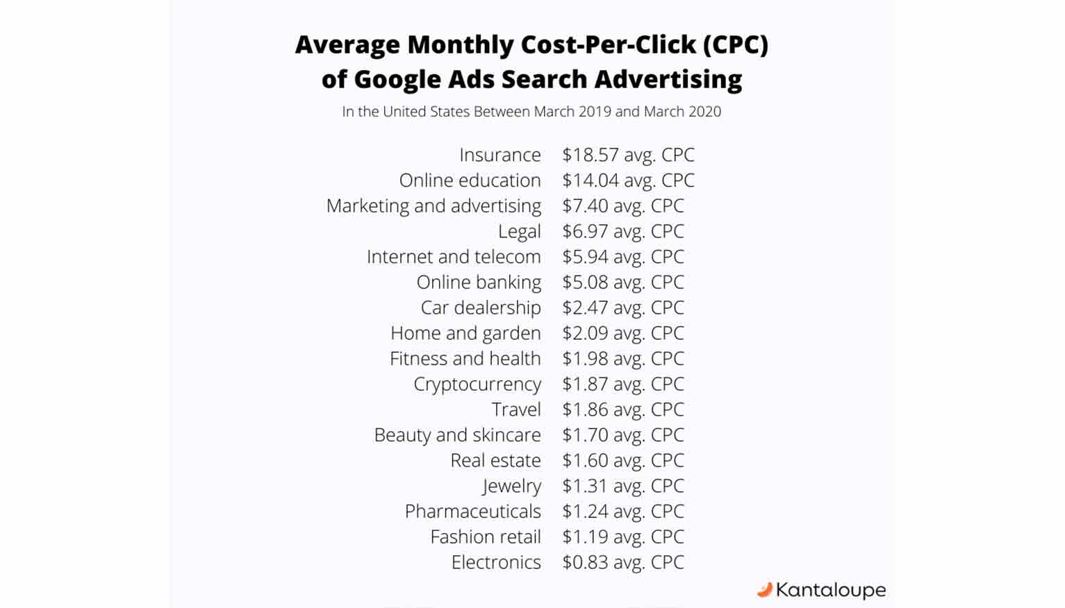 Here is the average monthly cost-per-click (CPC) in the U.S. in 2020 by industry.