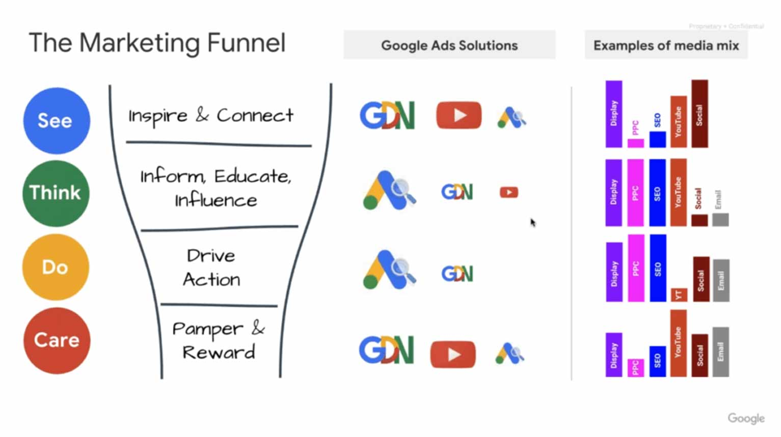 This image from an AdEspresso and Hootsuite Ads webinar shows how the different Google Ads solutions fit into the buyer's journey.
