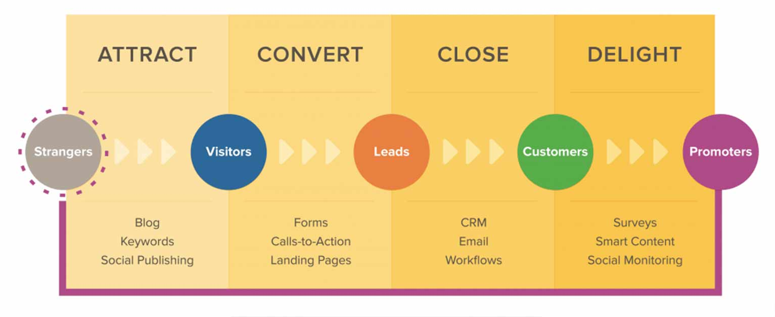 Before you choose Google Ads or Facebook Ads, you need to know which stage of the buyer's journey you plan to target.