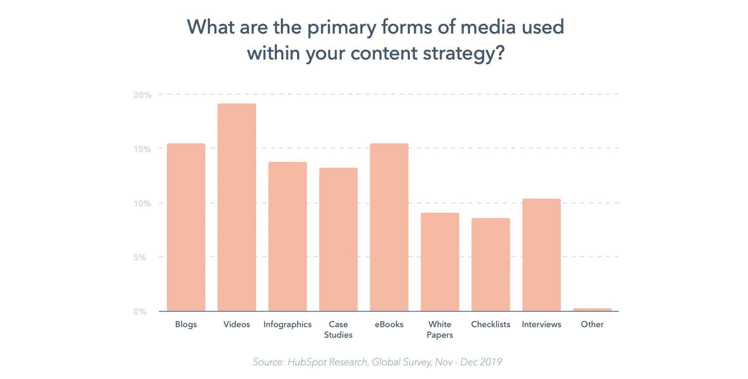 Take this study from HubSpot about the most popular content types for businesses in 2019-2020. It would be a great piece to share on social media for digital marketing agencies.