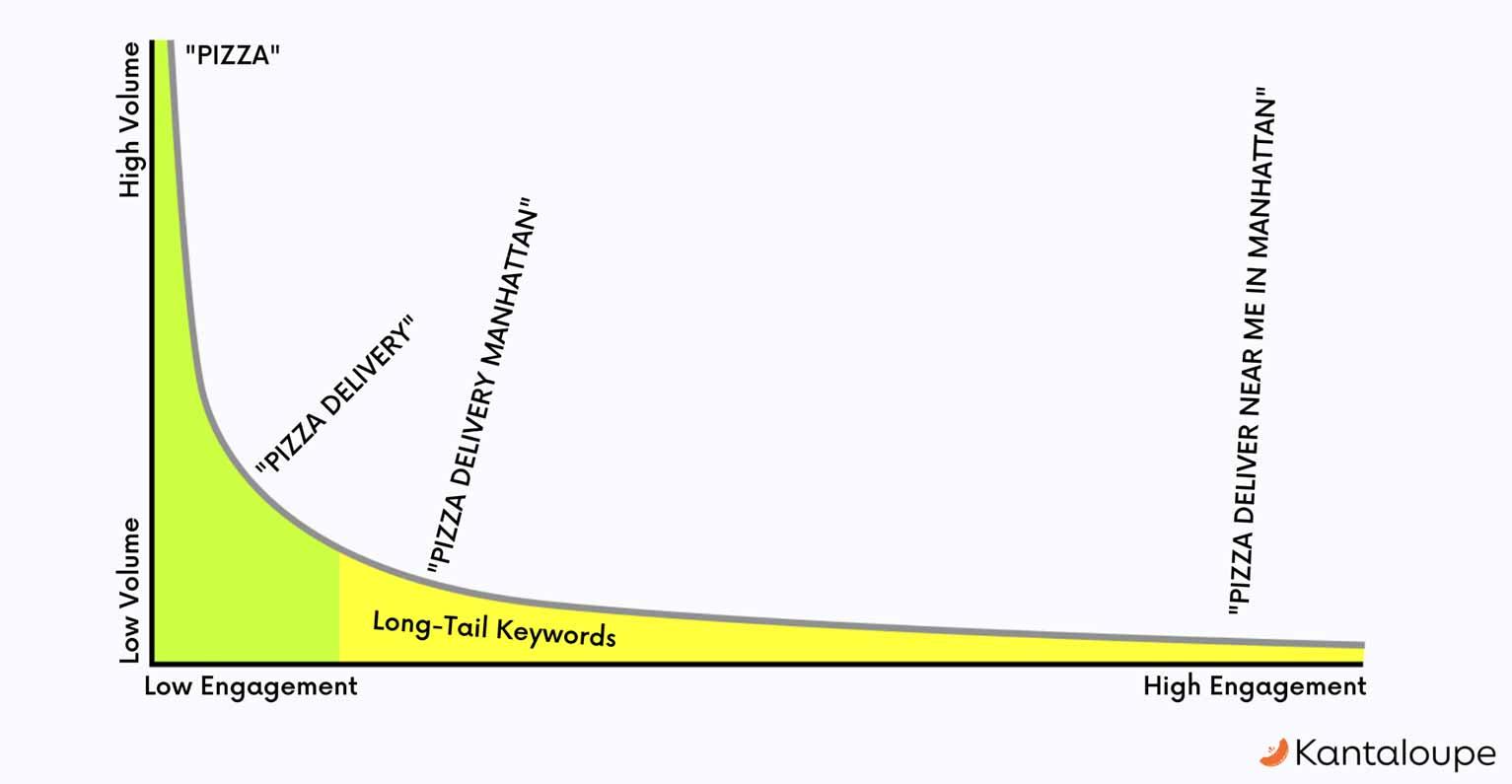 Optimizing Google PPC keywords involves using long-tail keywords.