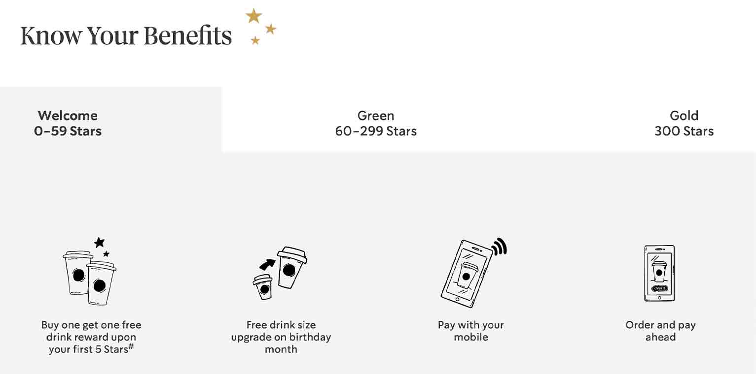 The Starbucks Rewards Programs lets customers earn stars for every item that they order.