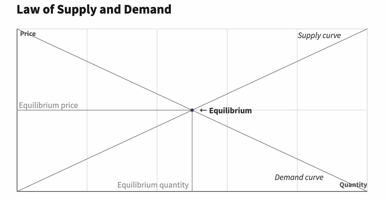 This relationship between supply and demand can be illustrated in the form of a supply and demand curve.