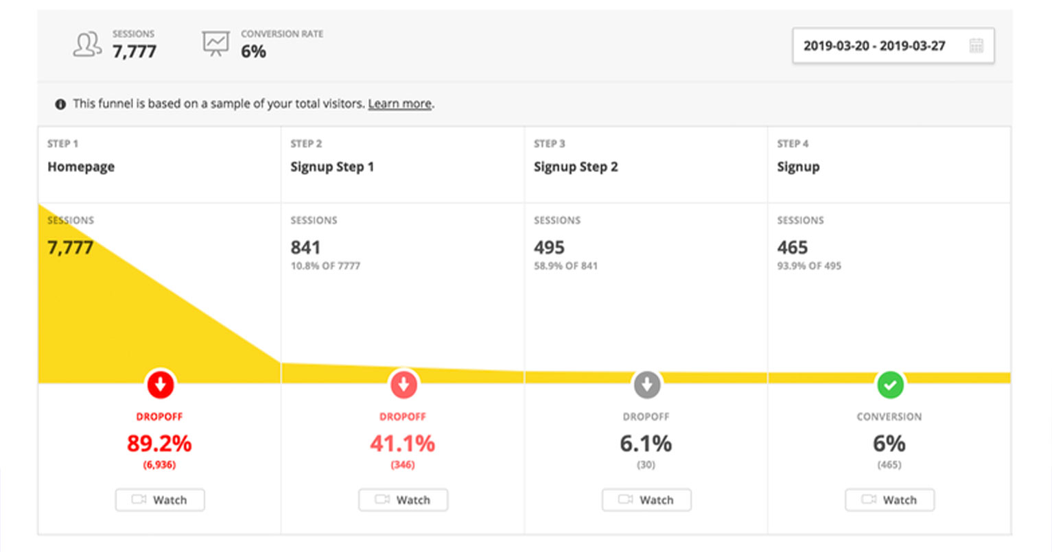 With Hotjar, you can create step-by-step processes in a sales funnel, then evaluate bounce rates at each step.