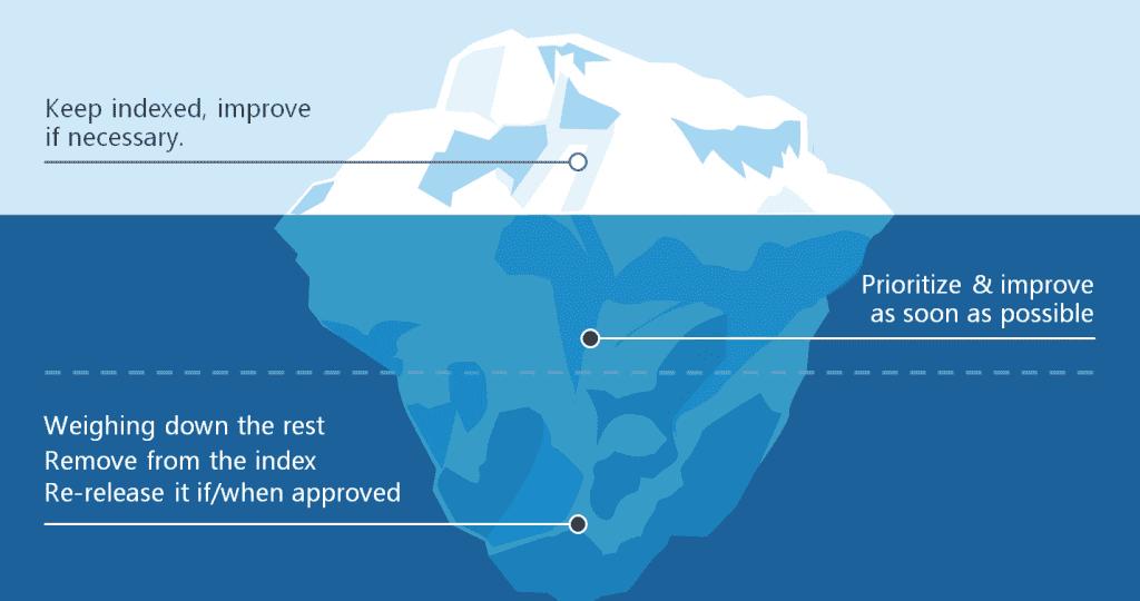 Content Audit Data Evaluation: The Iceberg