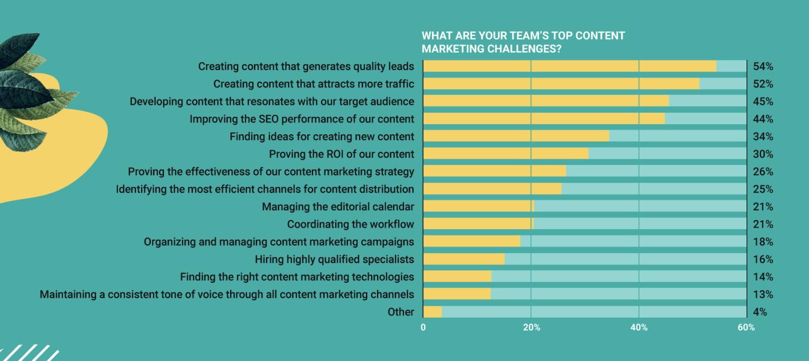 Site Content Audit: SEMrush Content Challenges