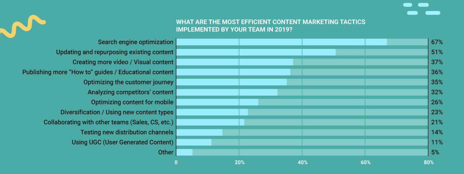 Blog Content Audit: Best Content Marketing Tactics
