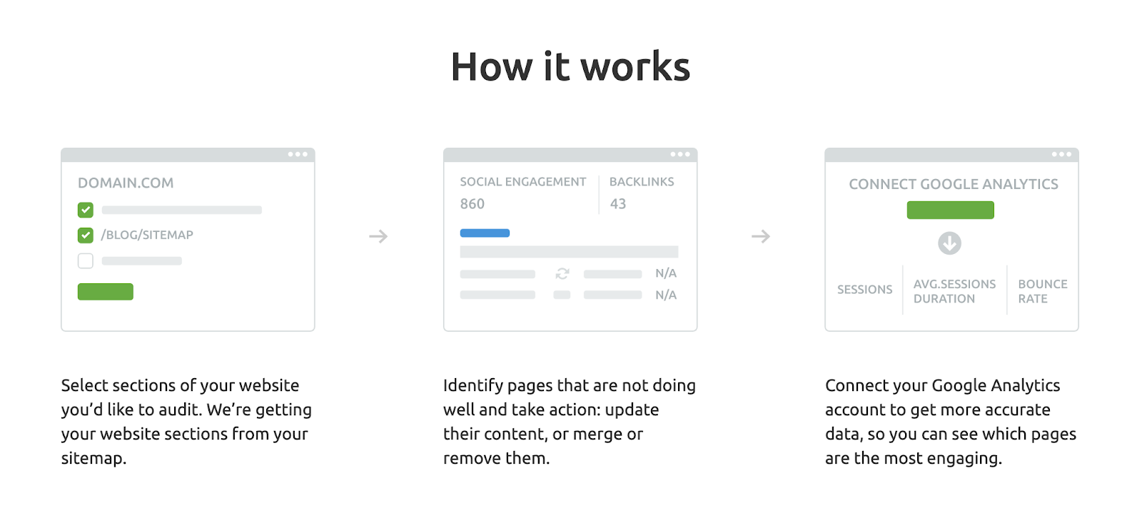 Content Audit Tool: SEMrush