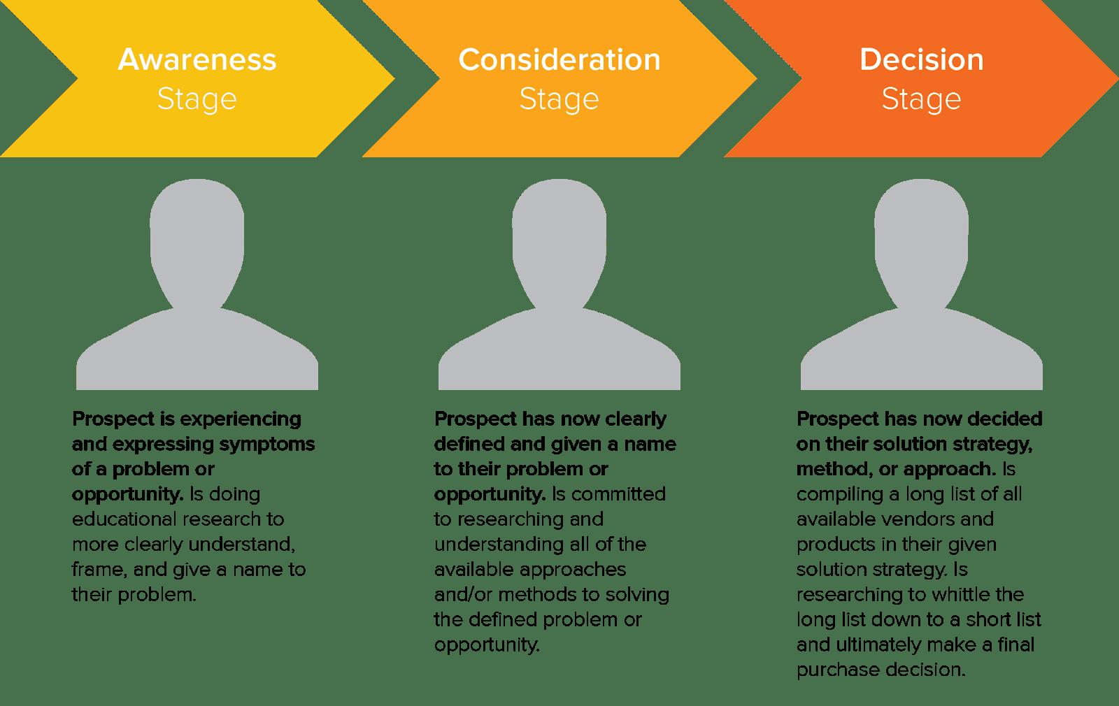 Website Content Audit: HubSpot Buyer's Journey