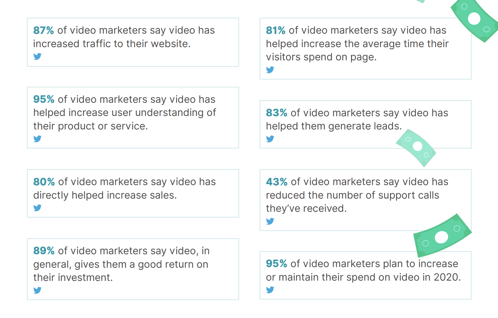 Content Marketing Audit: Wyzowl State of Video Marketing 2020