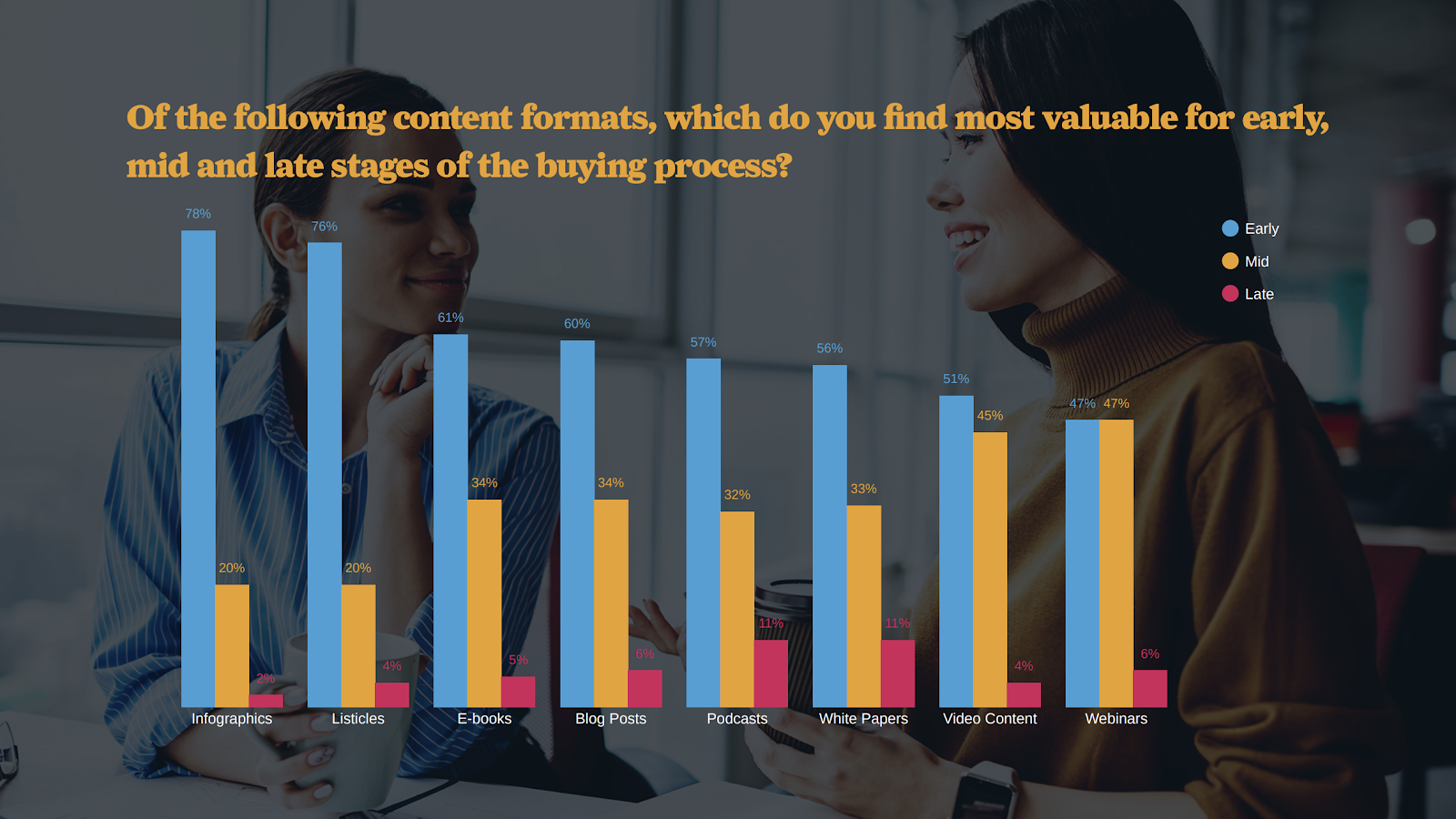Content Audit: Content Preferences at Different Buyer Journey Stages