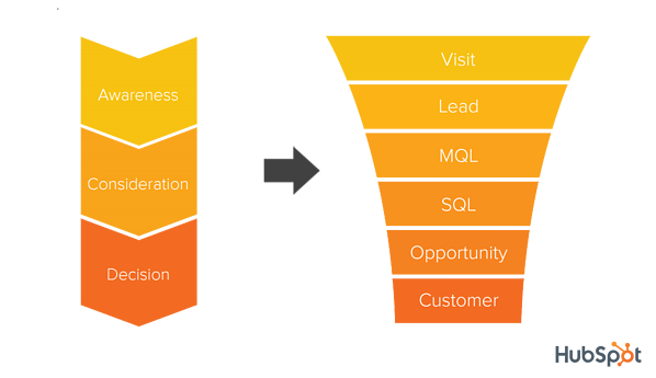 Sales Funnel vs. Marketing Funnel Stages