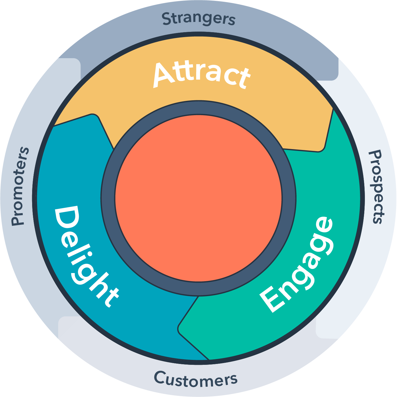 Marketing funnel stages: Here is the marketing flywheel