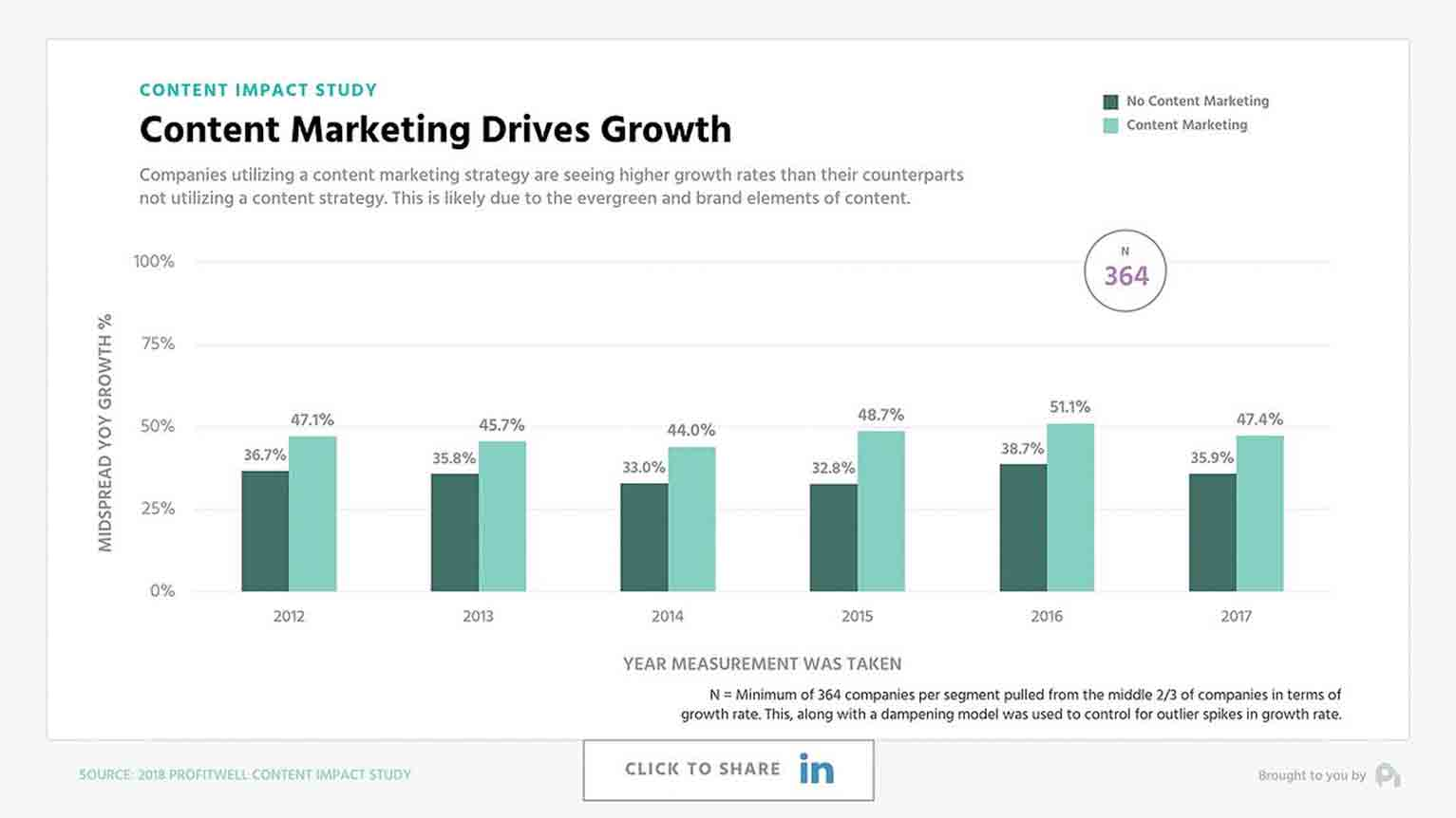 ProfitWell studied the effectiveness of content marketing specifically for SaaS companies and found companies that invested in content grew 30% faster and retained customers 10% better than those who didn't.