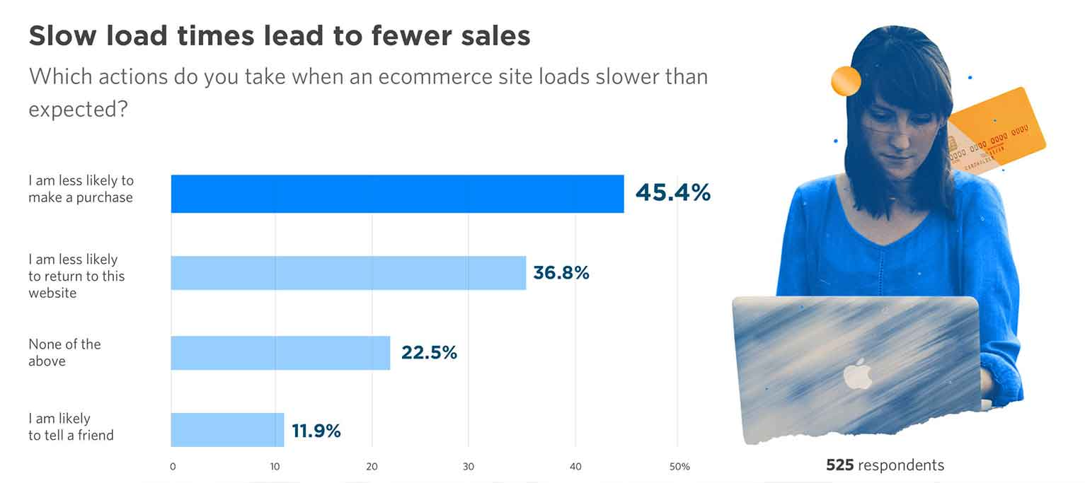 More than simply leaving, roughly 45% of people also report they're less likely to buy from a company with a slow website, according to Unbounce.